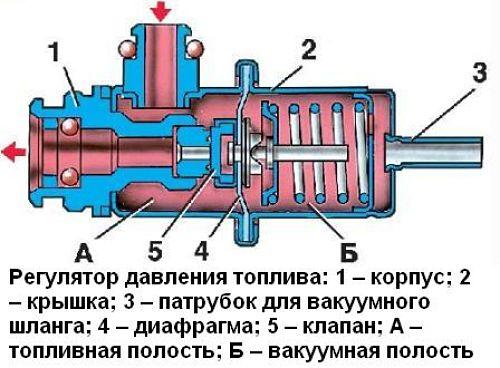 конструкция РДТ