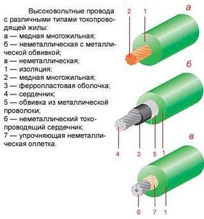 Устройство высоковольтного провода