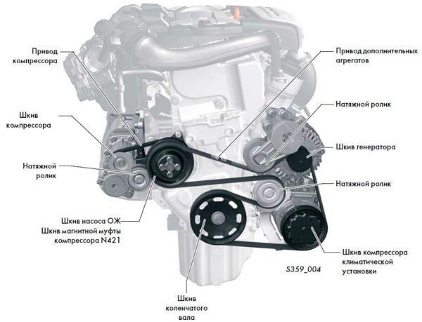 схема натяжения ремня генератора на двигателе авто
