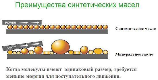 Сравнение синтетики и минералки