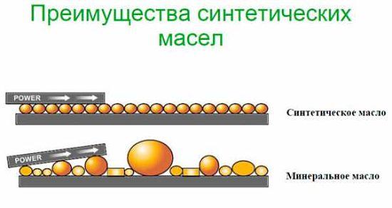 преимущества синтетического масла