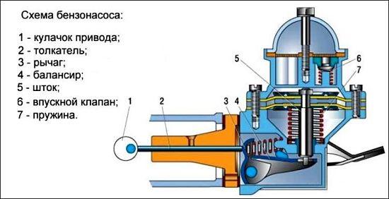 система бензонасоса