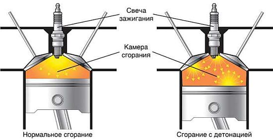 детонация топлива в камере сгорания двигателя