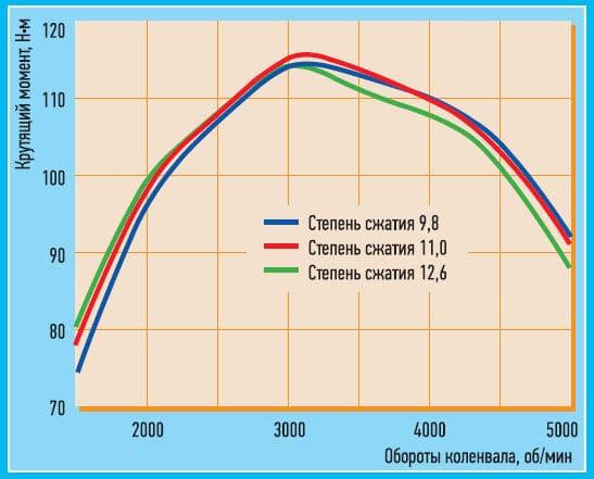 диаграмма степени сжатия
