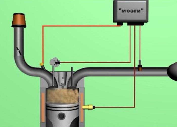 воспламенение горючего в цилиндре