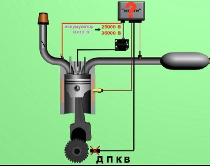 работа ДПКВ в двигателе