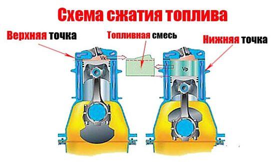 схема сжатия топлива