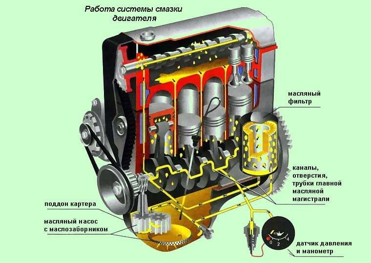 схема работы системы смазки двигателя
