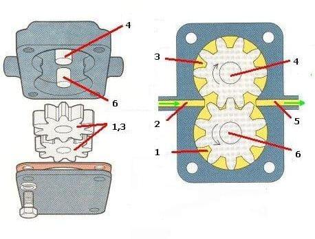 масляный насос шестеренчатого типа