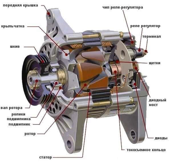 схематическое устройство автомобильного генератора