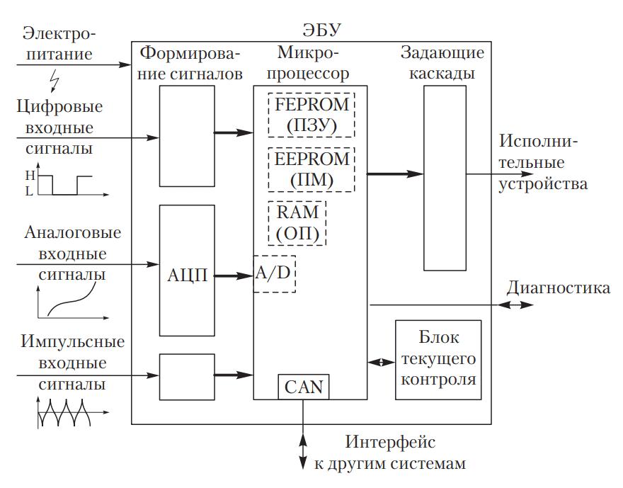 устройство ЭБУ