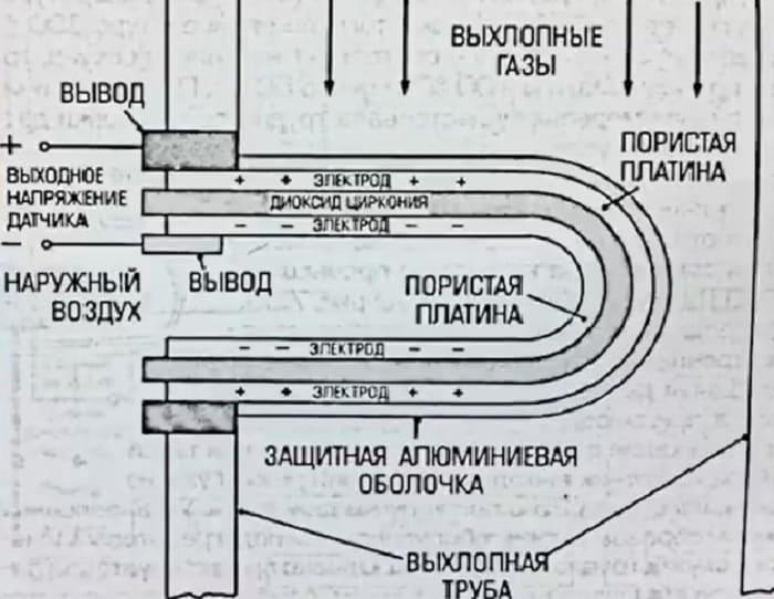 принцип работы датчика кислорода (схема)