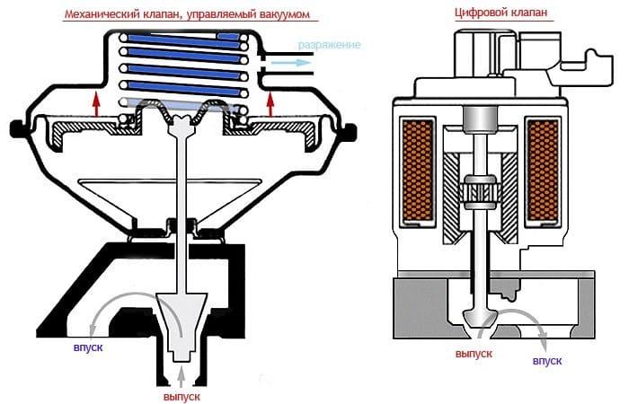 устройство механического и цифрового клапана егр